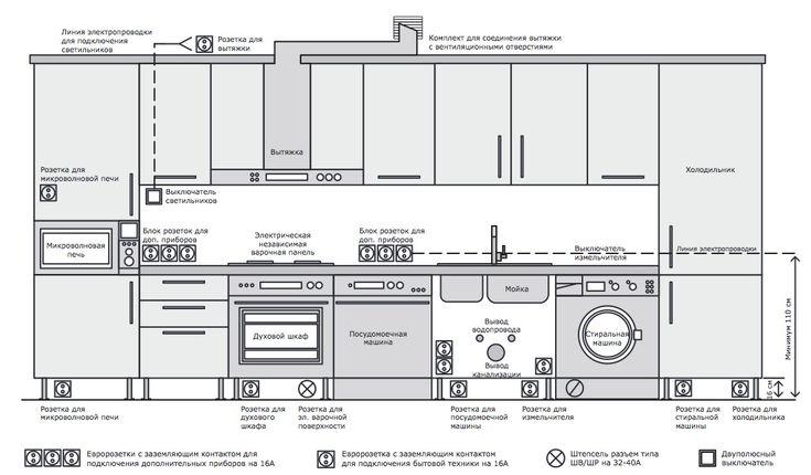 Рекомендуемые места для размещения розеток и выключателей для подключения встраиваемой бытовой техники по версии Ikea
