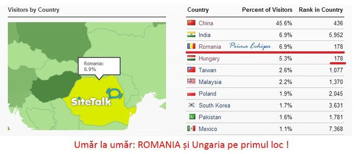 #1 in the #SiteTalk world are ROMANiA and Hungary !