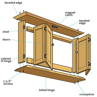 Illustration: Doug Adams | thisoldhouse.com | from How to Build a Wall-Hung TV Cabinet...hack add idea to top of dresser...adjust measurements.