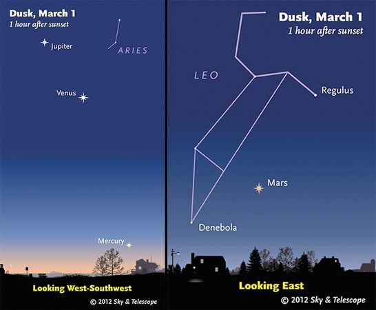 For the first time in almost a decade, sky-watchers this week will be able to see all five naked-eye planets over the course of one night for several nights in a row.    The classical naked-eye planets—Mercury, Venus, Mars, Jupiter, and Saturn—can be seen easily without optical aids and so have been known since ancient times.