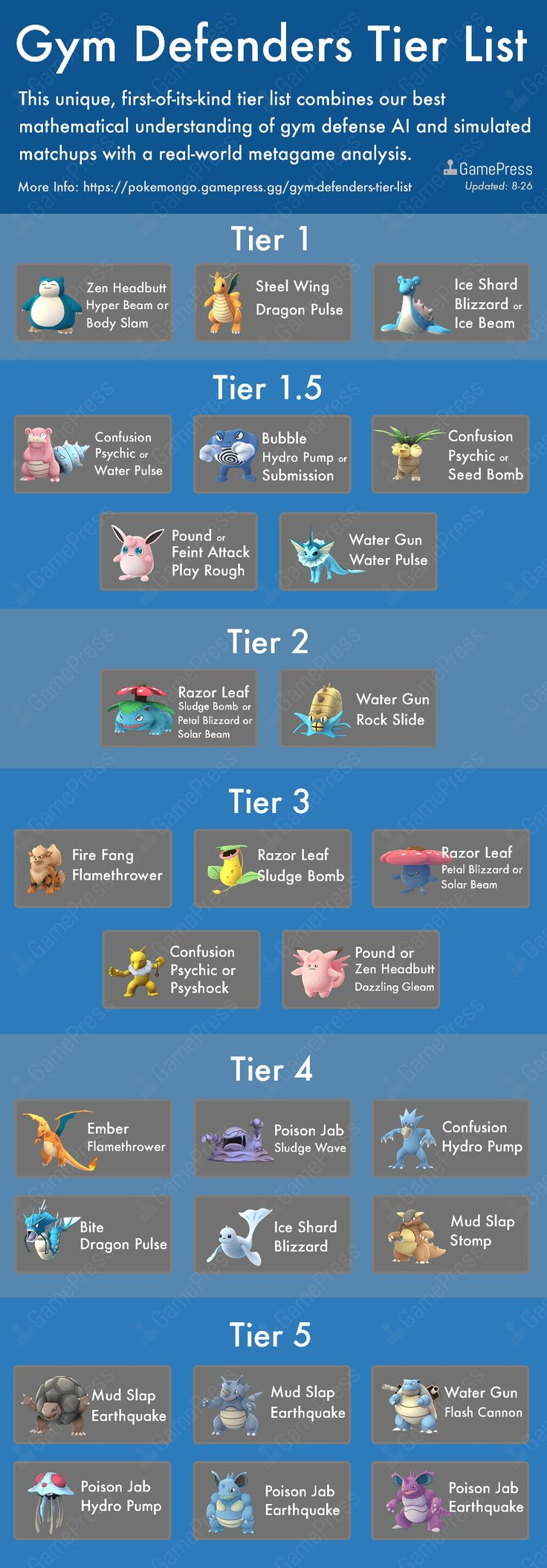 Gym Defenders Tier List (26Aug2016)