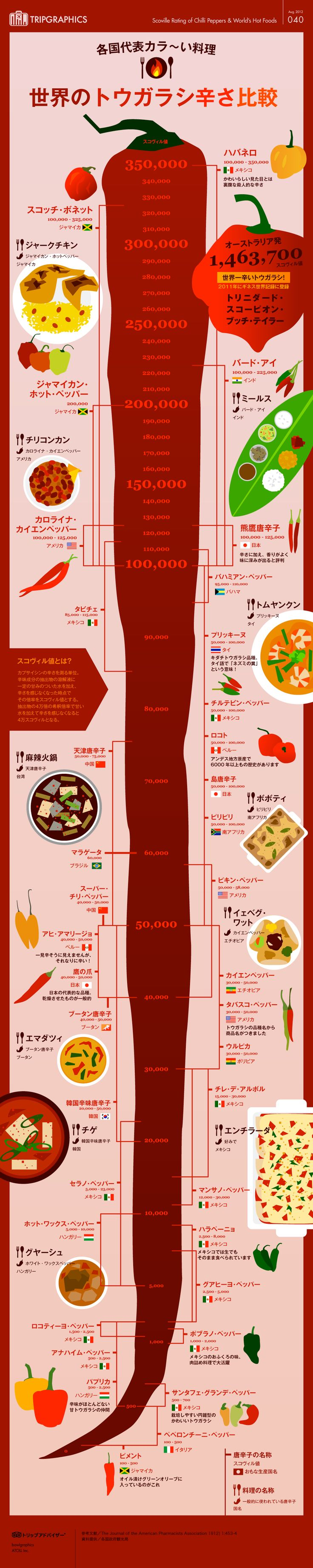 画像:世界のトウガラシ(&カラ~い料理)辛さ比較