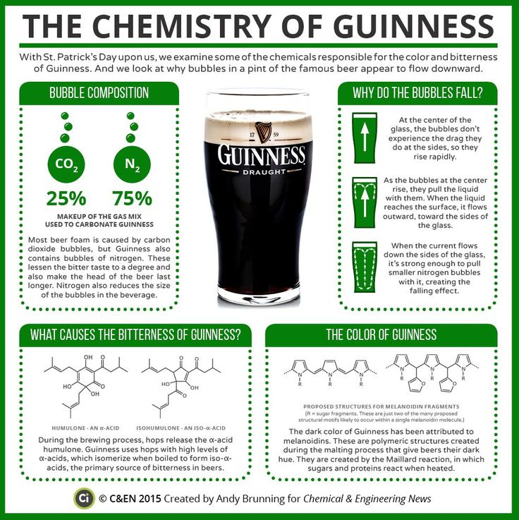 the chemistry of Guiness beer