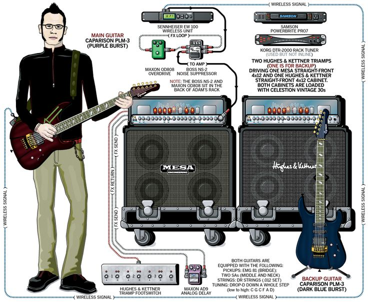 A detailed gear diagram of Adam Dutkiewicz's Killswitch Engage stage setup that traces the signal flow of the equipment in his 2005 guitar rig.