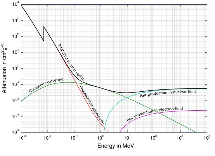 Interaction of Gamma Radiation with Matter - Nuclear Power