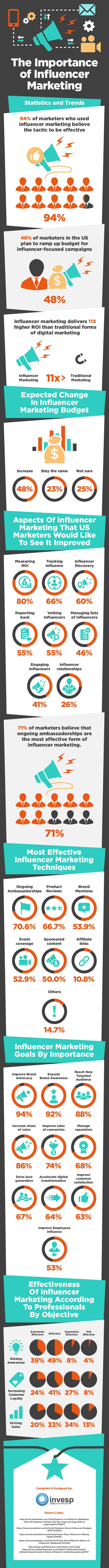 Why Influencer Marketing is Important [Infographic]