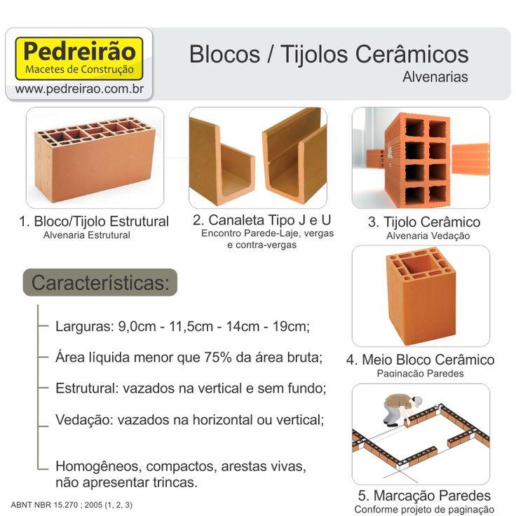 Alvenaria Estrutural Bloco Ceramico Pedreiro Pedreirao