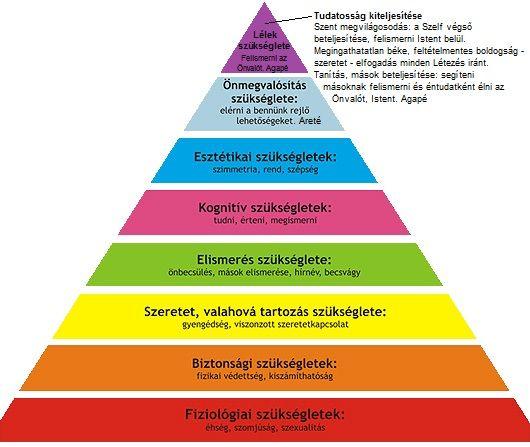 """Igazi Maslow-piramis: Legfelső szint: A Tudatosság Kiteljesítése  Szent megvilágosodás: a Szelf végső beteljesítése, felismerni Istent belül. Megingathatatlan béke, feltételmentes boldogság - szeretet - elfogadás minden Létezés iránt. Tanítás, mások beteljesítése: segíteni másoknak felismerni és éntudatként élni az Önvalót, Istent. Agapé.  Ki vagyok én? Én teremtettem mindeneket. Bennem jelenik meg minden.  A legfelső szint élése nem működik az """"alsóbb"""" szintek teljességes megélése nélkül."""