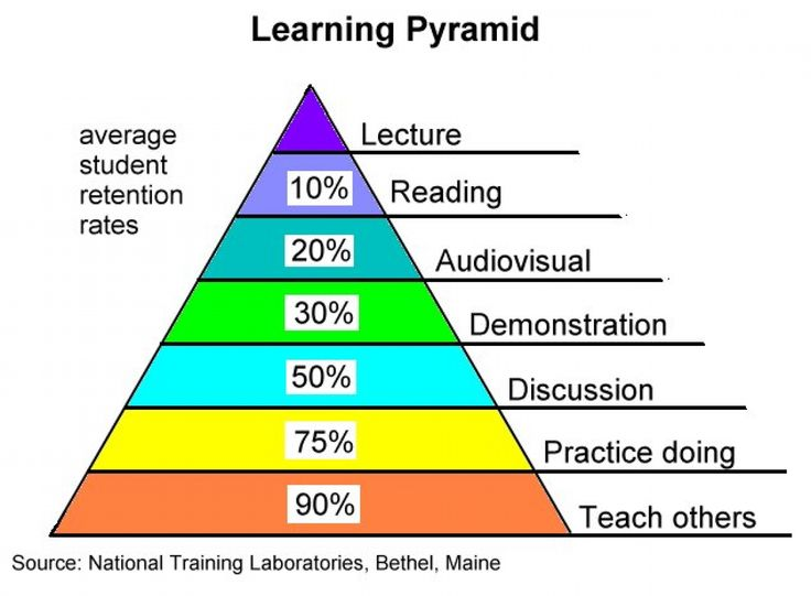 Why the 'learning pyramid' is wrong - The Washington Post