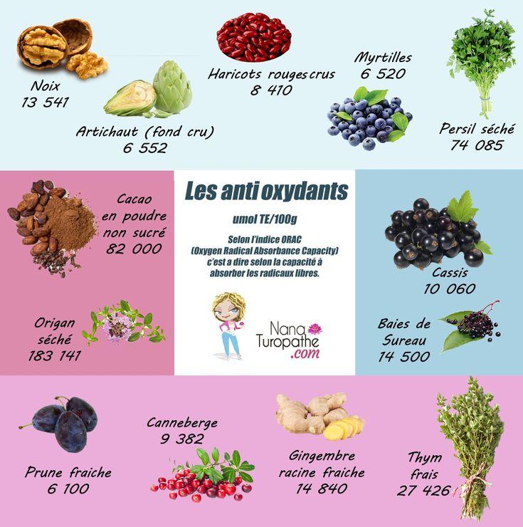 Quelques aliments antioxydants :-)