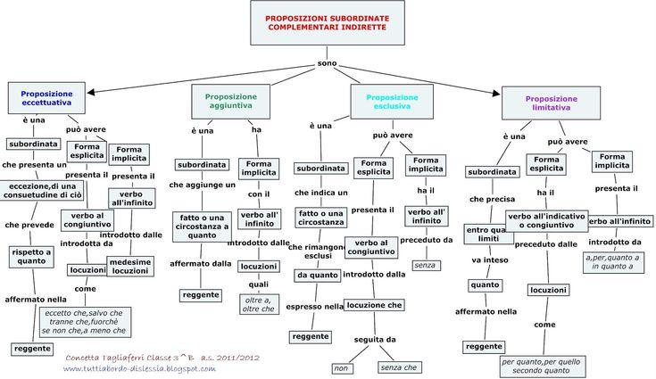 4 Mappa concettuale sulle proposizioni subordinate complementari indirette