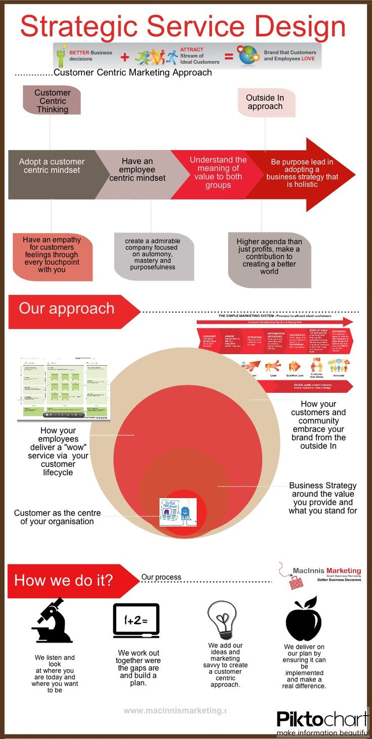 Strategic Service Design