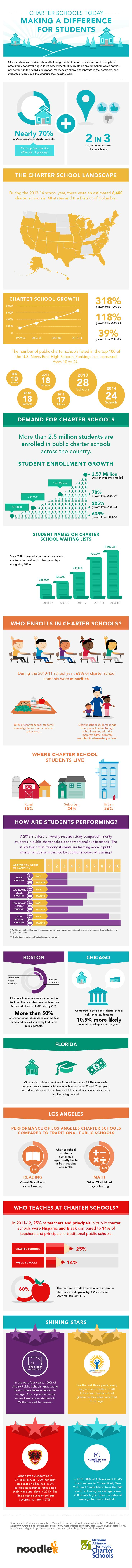 This infographic was created in partnership with the National Alliance of Public Charter Schools.