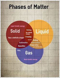 Venn Diagram of Phases of Matter Find it here: | Chemistry Concepts | Diagram, Infographic, Physics