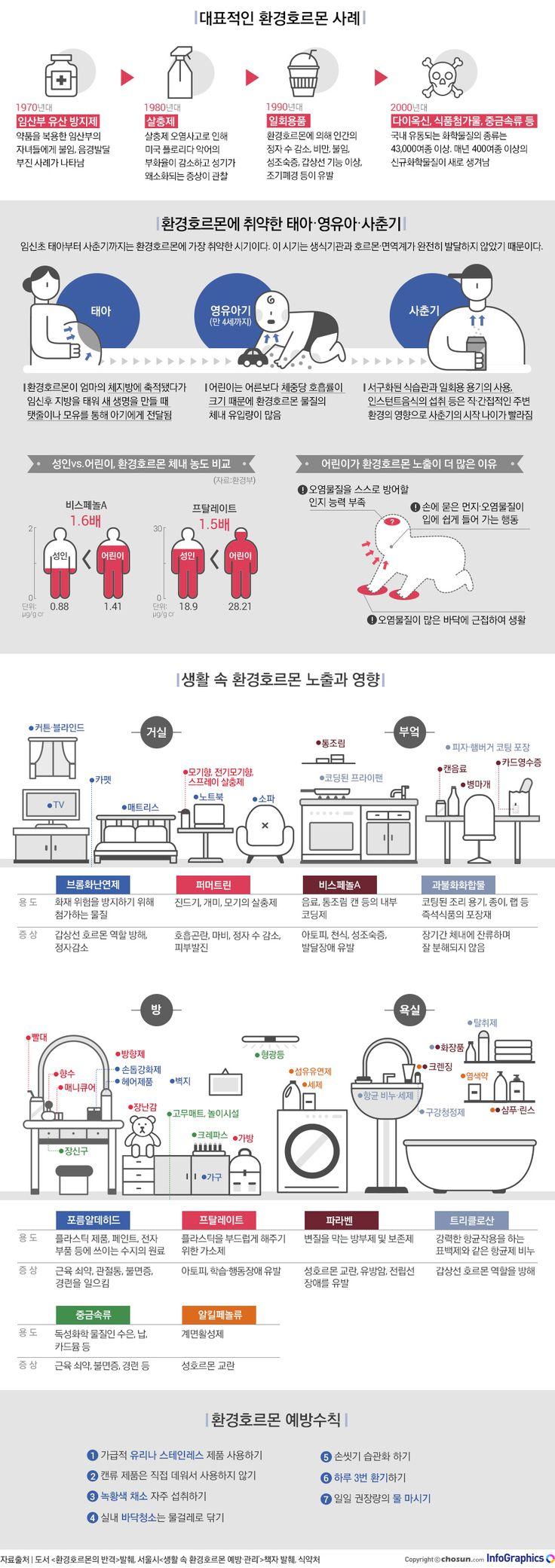 생활 속 환경호르몬, 어디에 있나 - 조선닷컴 인포그래픽스 - 인터랙티브 > 라이프