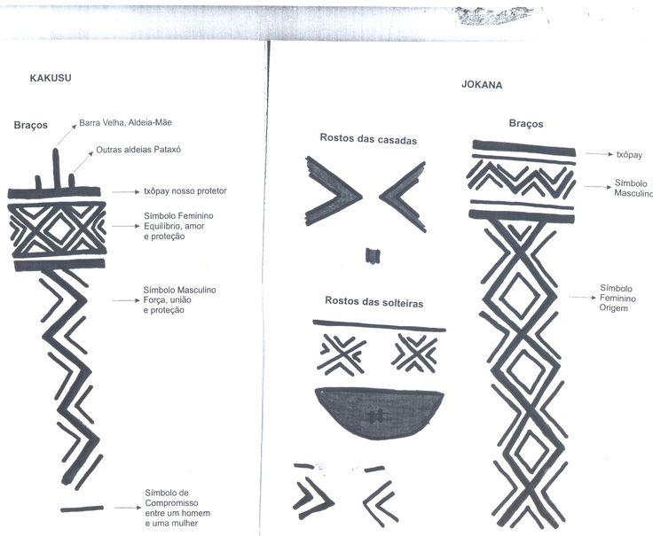 Diversidade e Identidade: Pinturas corporais Pataxó.