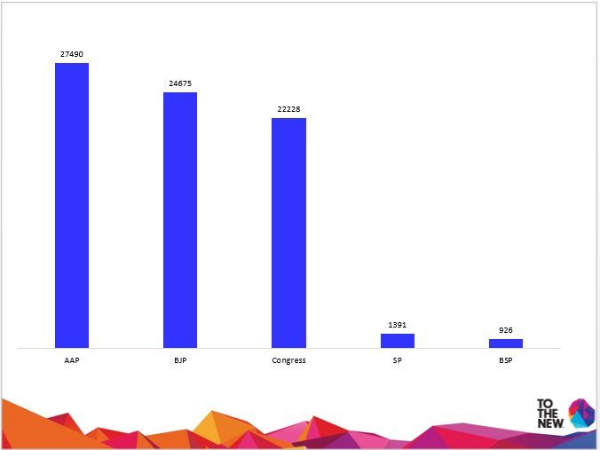 Most Discussed Political Parties on 30-04-14 #TOTHENEW #THOUGHTBUZZ #ElectionTracker2014