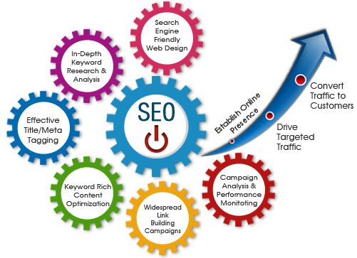 Professional local SEO services in is the process of applying complex techniques to improve the design, structure, content and the links on a website so that the search engine is better able to process the website as relevant and genuine according to keyword search.