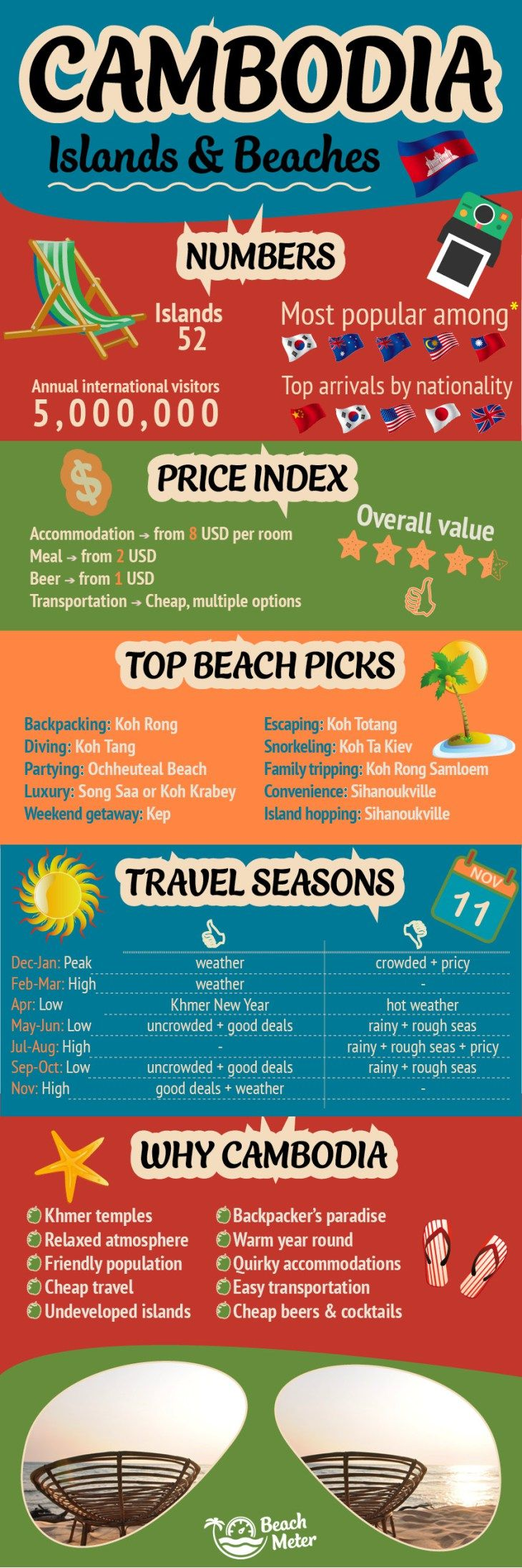 Cambodia Travel Infographic of Cambodia's Islands and beaches including tourism information, price index, best beaches, travel seasons, and Unique Selling Points for Cambodia.
