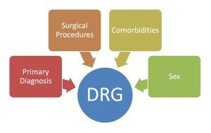 diagnosis related groups (DRGs) 1983, Medicare converted to a prospective payment plan based on patient classification categories federal government implemented DRGs in an effort to control rising healthcare costs. The plan pays the hospital a fixed amount that is predetermined by the medical diagnosis or specific procedure rather than by the actual cost of hospitalization and care