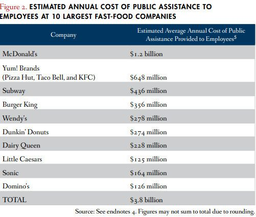 Daily Kos: Workers at biggest fast food companies need billions in public assistance