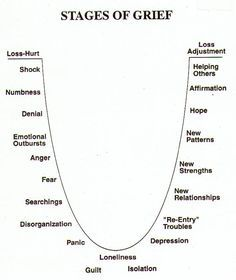 Another way of conceptualizing the journey of grief into living with loss. Infertility is grief month after month. A vicious cycle.