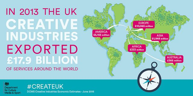 In 2013 the UK Creative Industries exported £17.9 billion of services around the world