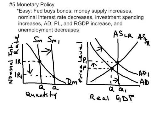 42 best economics images on pinterest economics finance and charts top 10 ap macroeconomics exam concepts to know youtube fandeluxe Choice Image