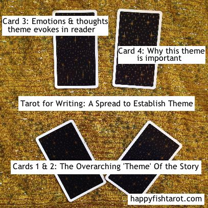 Tarot Spread for Writers - Finding the Theme of Your Story. More details: http://happyfishtarot.com/blog/tarot-spreads-for-writing/