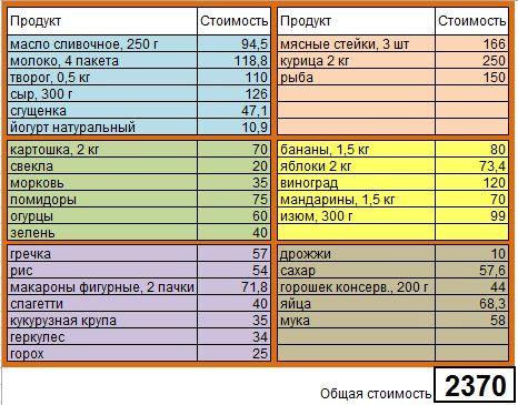 Сегодня у нас бытовой эксперимент: как семье из 4 человек тратить на питание не больше 3 тысяч рублей.  Участники: обычная семья: мама, папа, сын (6 лет) и дочка (2 года)  Место жительства: Подмосковье  Цель: потратить на недельные продукты не более 3000 рублей  Итог: потрачено 2370 рубле