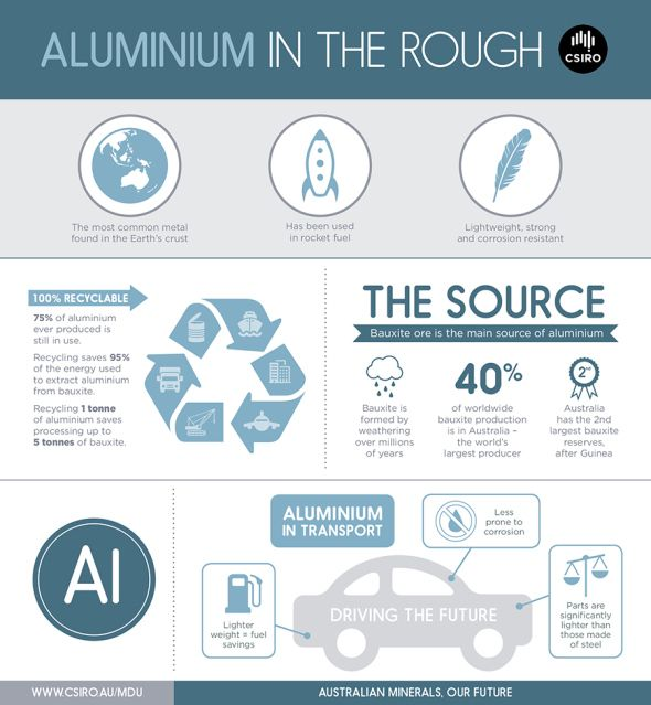 If you thought aluminium was only good for wrapping your lunch in, then think again. Sourced from bauxite, this tough, but lightweight metal has a range of uses in transport, construction and packaging. It has even been used in rocket fuel. Yes, rocket fuel. Best of all it is 100 per cent recyclable. In fact, three quarters of all aluminium ever produced is still in use.