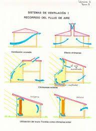 cubierta + ventilacion + arquitectura - Buscar con Google