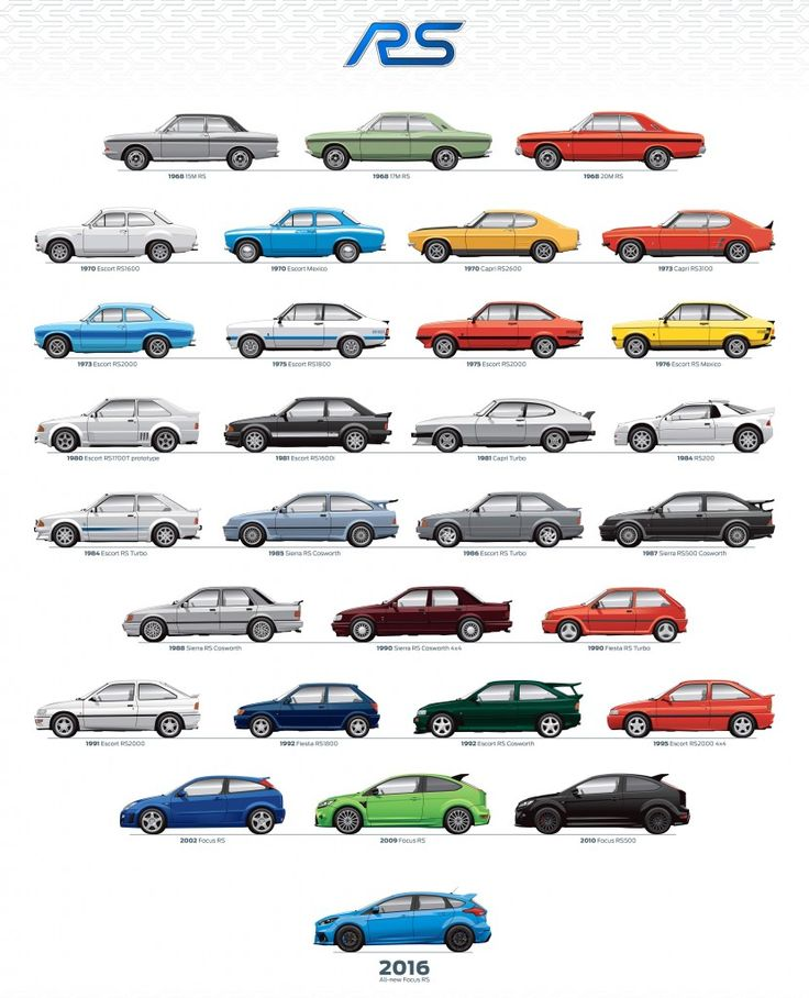 Good Luck Picking A Favorite Ford RS Model From This Graphic Spanning 40 Years