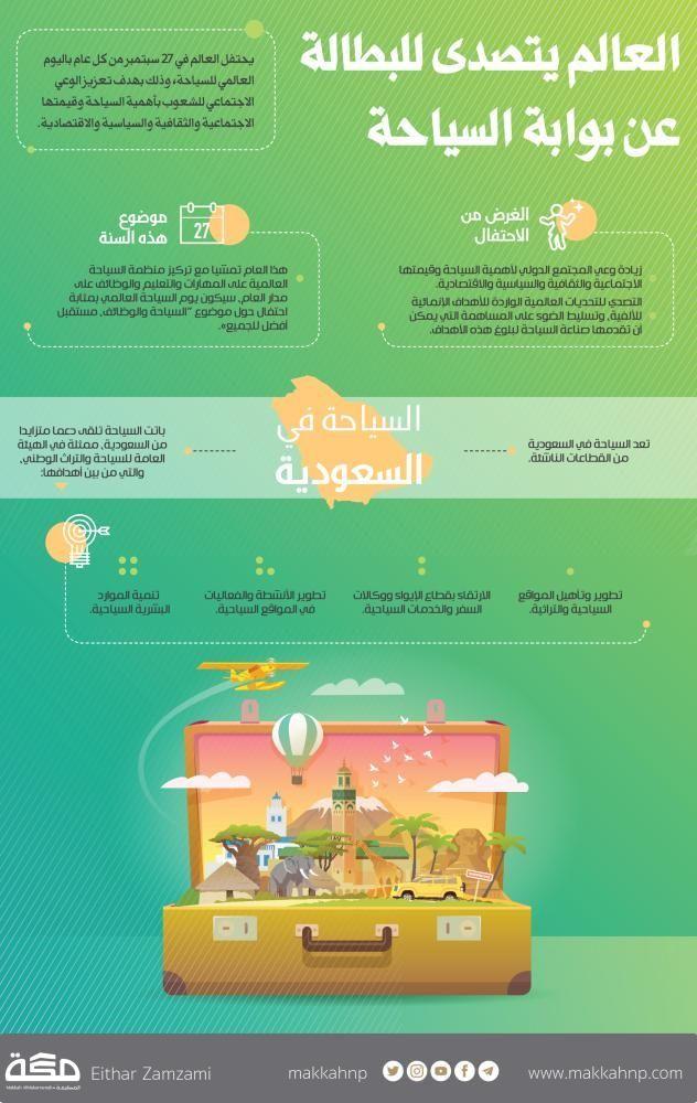 العالم يتصدى للبطالة عبر بوابة السياحة World Tourism Day اليوم العالمي للسياحة Unemployment البطالية صحيفة مكة إنفوجرافيك Infographic Map Map Screenshot