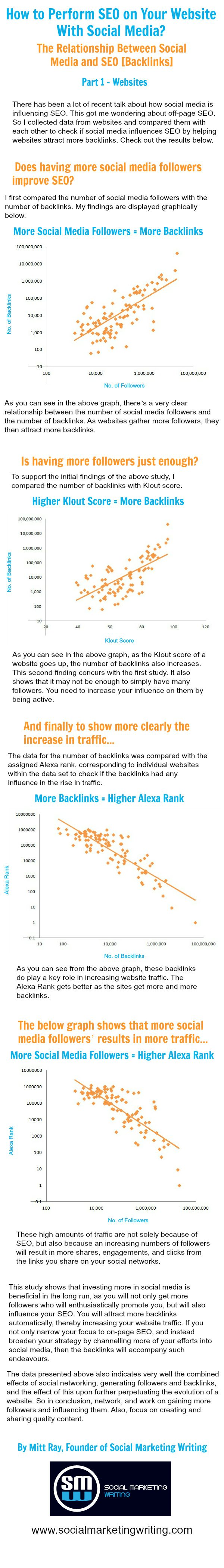 There has also been a lot of discussion lately about how social media affects SEO, especially because of the recent Google search engine updates where social shares play an important role. This got me wondering if social media plays a role in SEO by helping websites attract backlinks, as well. So I performed a study by collecting data from websites and analysed and compared them against each other to find out if there was a relation.