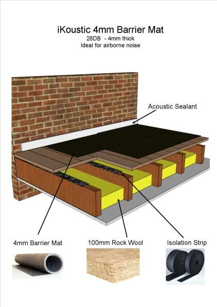 Reduce Noise Levels In Your Home With Quality Floor Sound Insulation  Products From IKoustic. For
