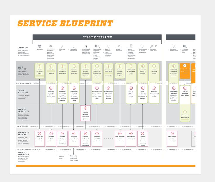 5 Reasons Why You Should Make a Service Blueprint - Read more on our website: https://www.interaction-design.org/literature/article/service-blueprints-communicating-the-design-of-services