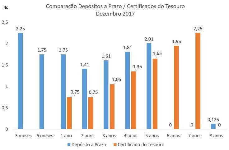 Depósitos a Prazo versus Certificados do Tesouro - Dezembro 2017