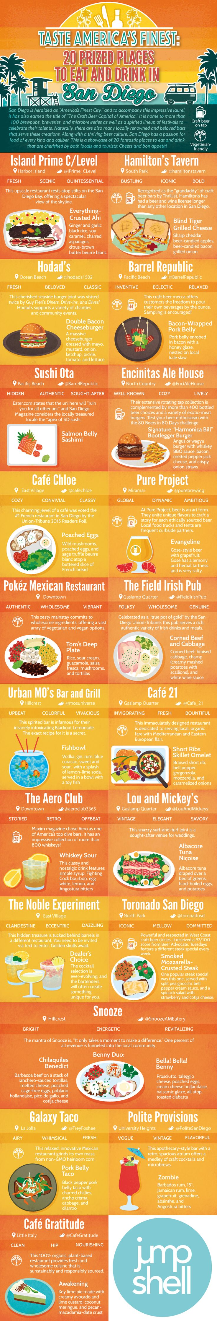 Taste America's Finest: 20 Prized Places to Eat and Drink in San Diego #Infographic ~ Visualistan