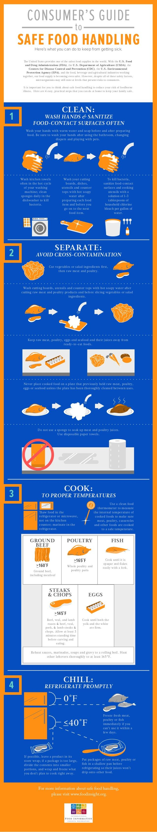 Consumer's Guide to Safe Food Handling Infographic…