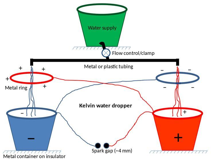 Kelvin water dropper - Wikipedia