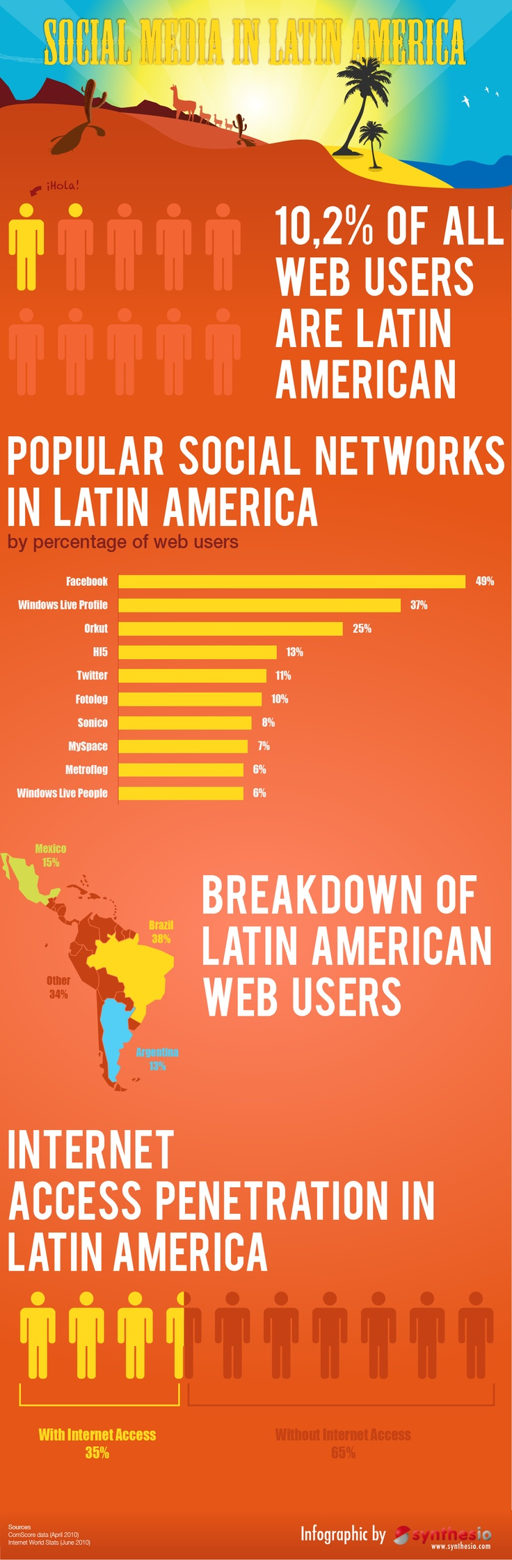 LATAM Social Media Facts