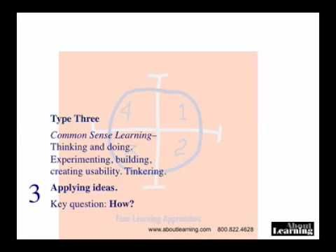 Bernice McCarthy's learning model in video. 4MAT is a method for helping anyone learn anything. It has been used in thousands of teaching settings for over 25 years.