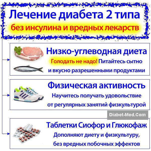 Диабет Народная Диета.