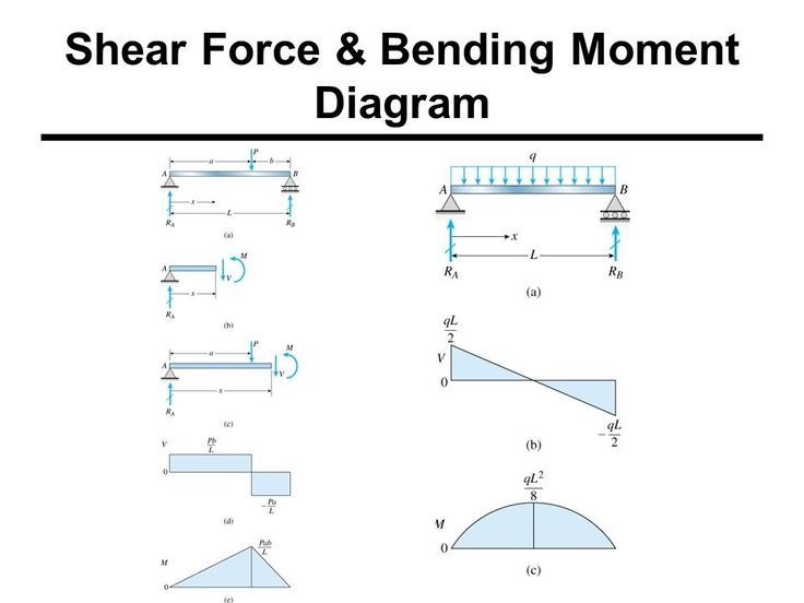 Shear Force Amp Bending Moments Engineering Pinterest