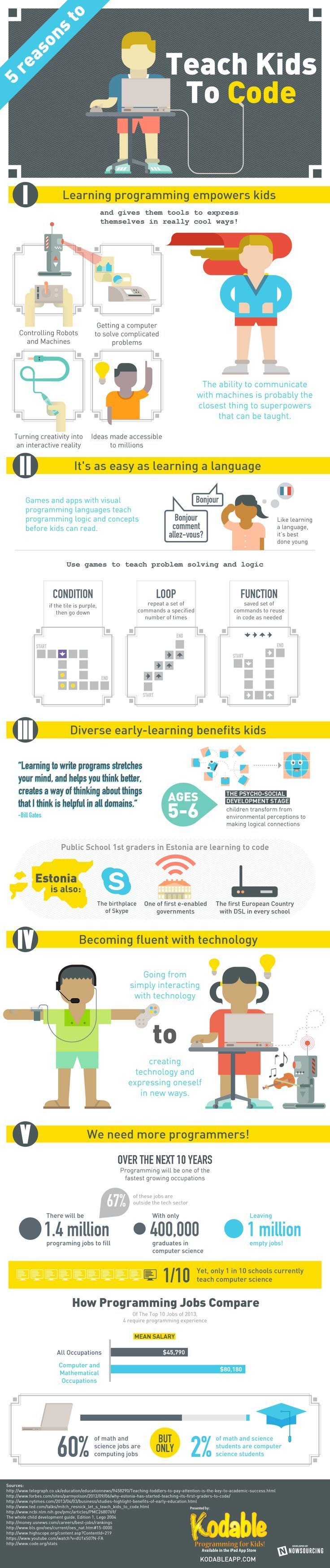 Happy Digital Learning Day! Learn why computer science should make a comeback in schools. #edtech #digitallearning #infographic
