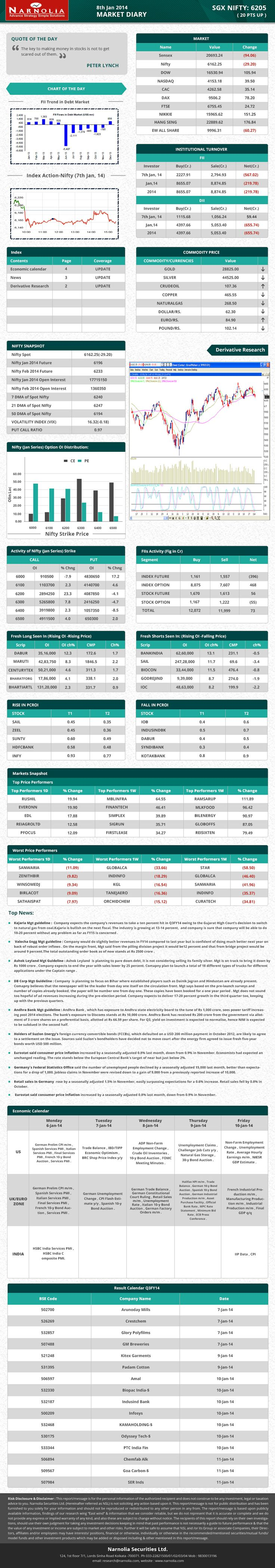 Commodity price of #Gold, #Sliver, #Copper, #doller/Rs and many more. Narnolia Securities Limited Market Diary 30.12.2013 http://www.narnolia.com/index.php/category/archieve/market-diary/