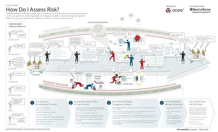 Illustration U2013 How Should We Assess Business Risk | Poster Making |  Pinterest