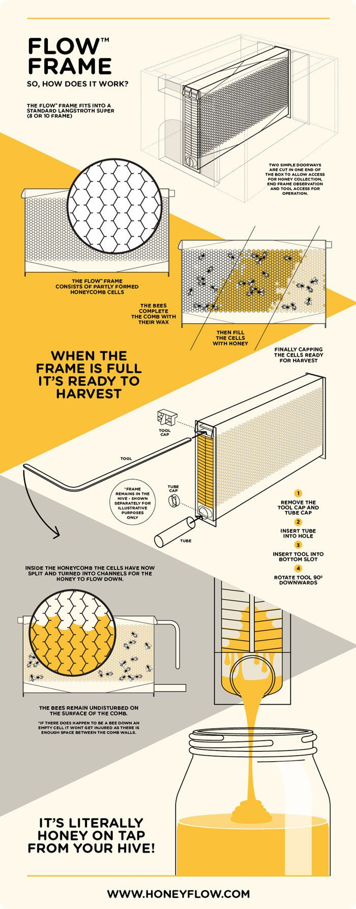 Where to buy Flow™ Hives & Frames
