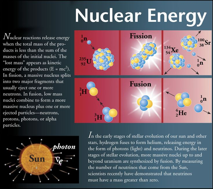 Science Physics From: 25 Best Nuclear Reactions Images On Pinterest